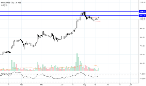 MINDTREE: Long Mindtree for targets 1045++