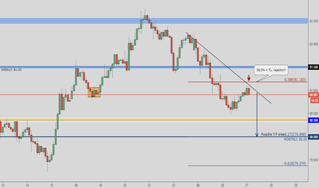 NZDJPY: NZD/JPY (Short-Term-Trade) - Market Update: