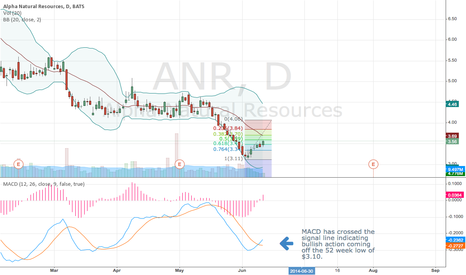 ANR: MACD indicating a lot of upside.