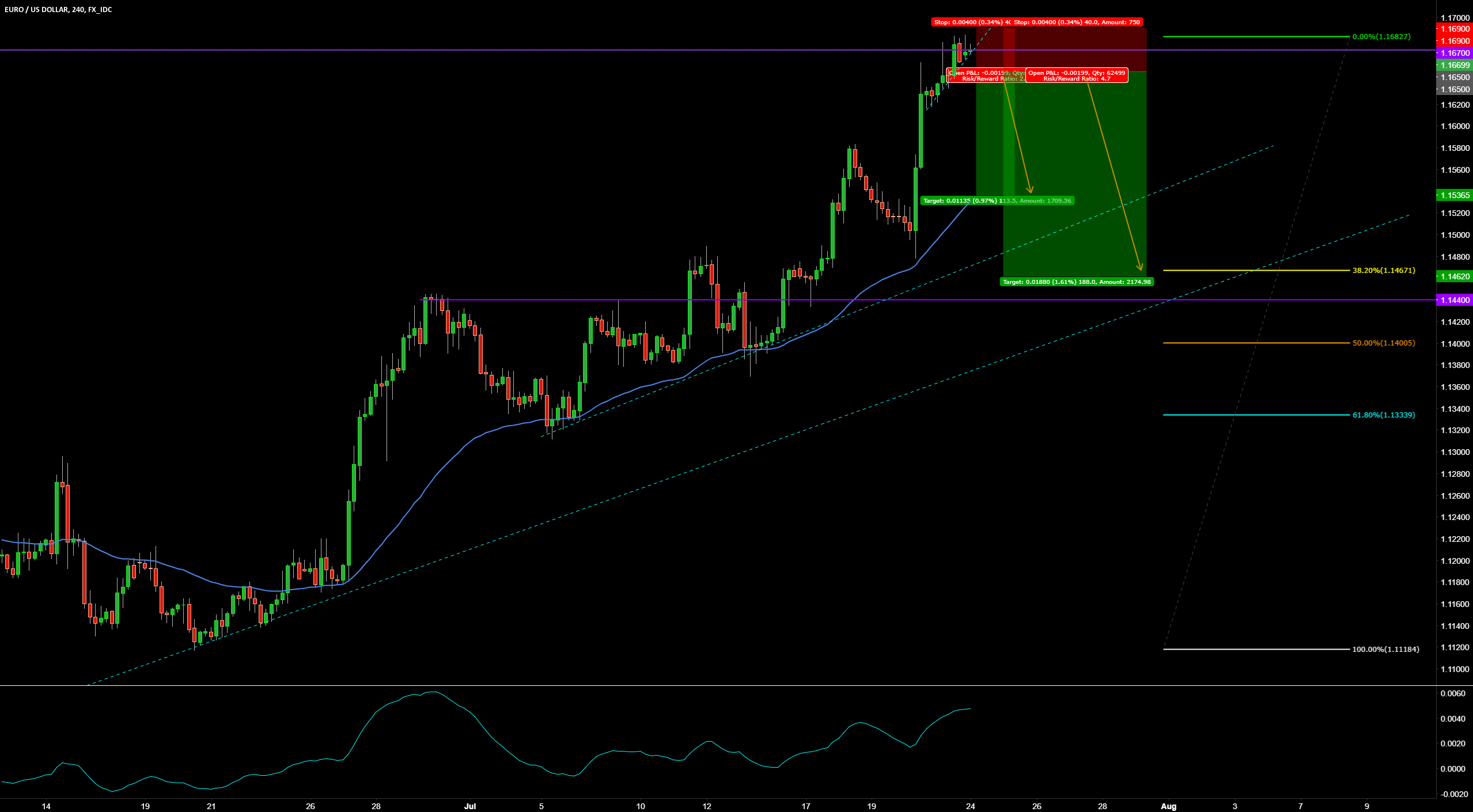 EURUSD SHORT TRADE SETUP, SELL THE BREAK OUT