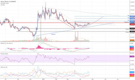 QTUMBTC: Qtum ready to test the waters Again!!