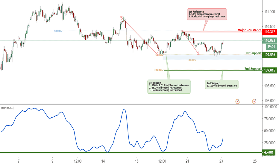 CHFJPY: CHFJPY Testing Support, Potential Bounce