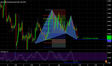 NZDCAD: NZDCAD Bullish Gartley