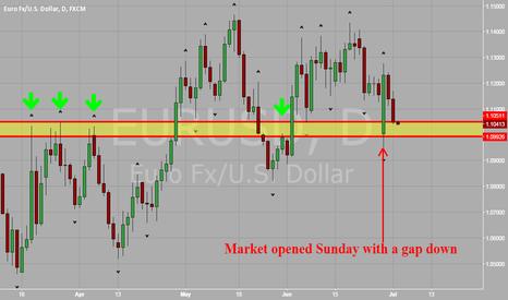EURUSD: EUR vs USD Approaching a Strong Demand Zone
