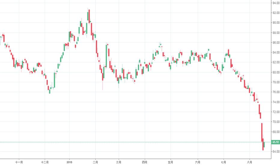 XAU: 黃金即將大彈升