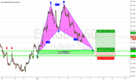 EURGBP: Potential Long Trade on EURGBP