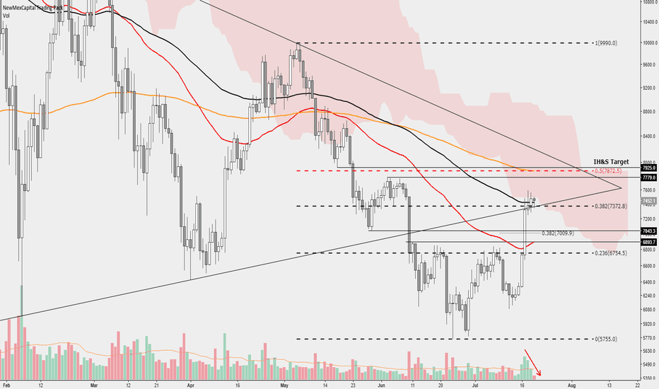 BTCUSD: What is holding us down and where do we find good entries?