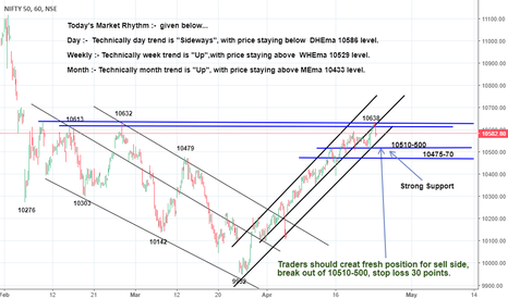 NIFTY: *Holding 10545-30,Nifty would get stranth, otherwise break this
