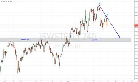 JSWSTEEL: JSW Steel - Selling Pressure Continues
