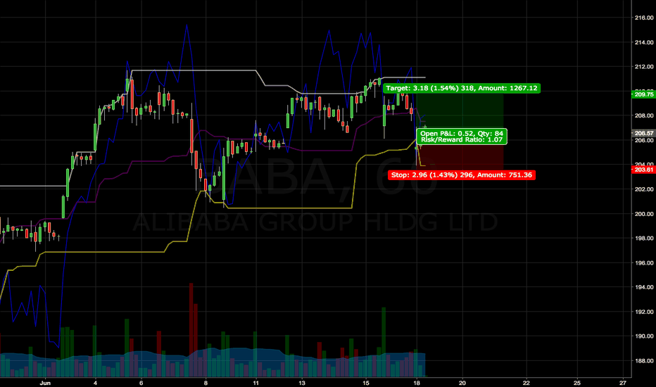 BABA: Alibaba long with the Market wide drop