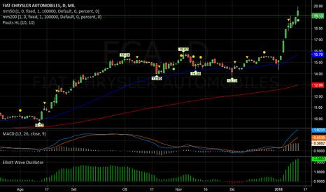 FCA: FIAT   -   RSI  bollente