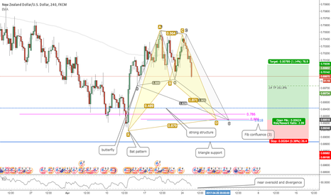 NZDUSD: NZDUSD: Bat and Butterfly Matched!
