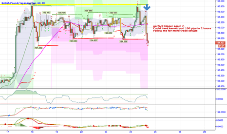 GBPJPY: Great triggers on GBPJPY Short. 100 pips in 2 hours!