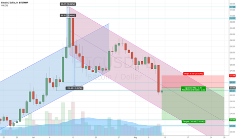 BTCUSD: XBUQ15: moving into bear channel