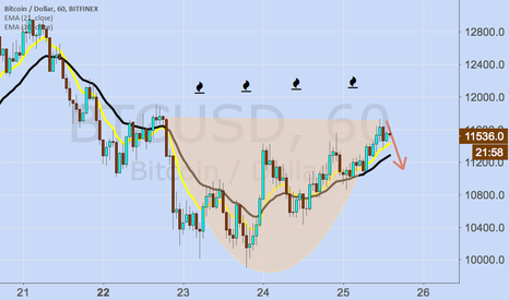 BTCUSD: Have a cuppa of Cappuccino, on me, nice !