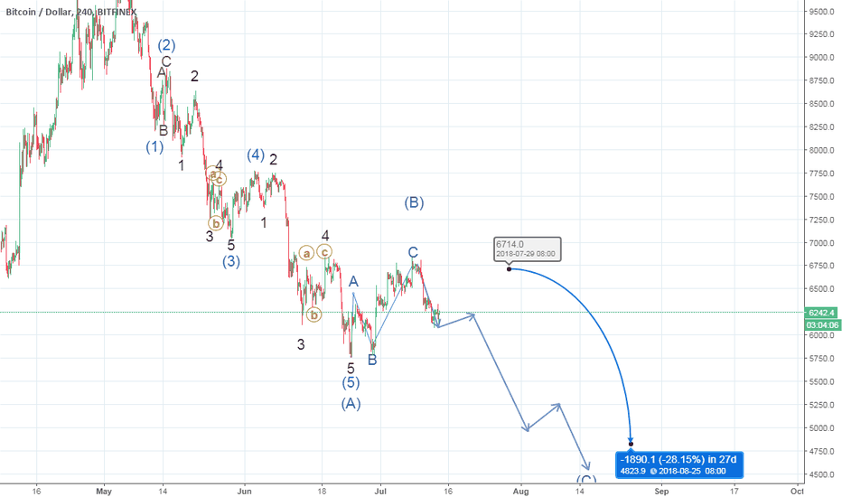 BTCUSD: A detailed zigzag wave on bitcoin