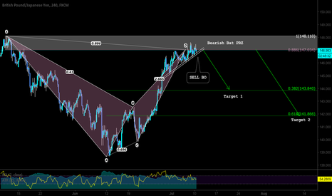 GBPJPY: A pattern Based and BO Trade Setup