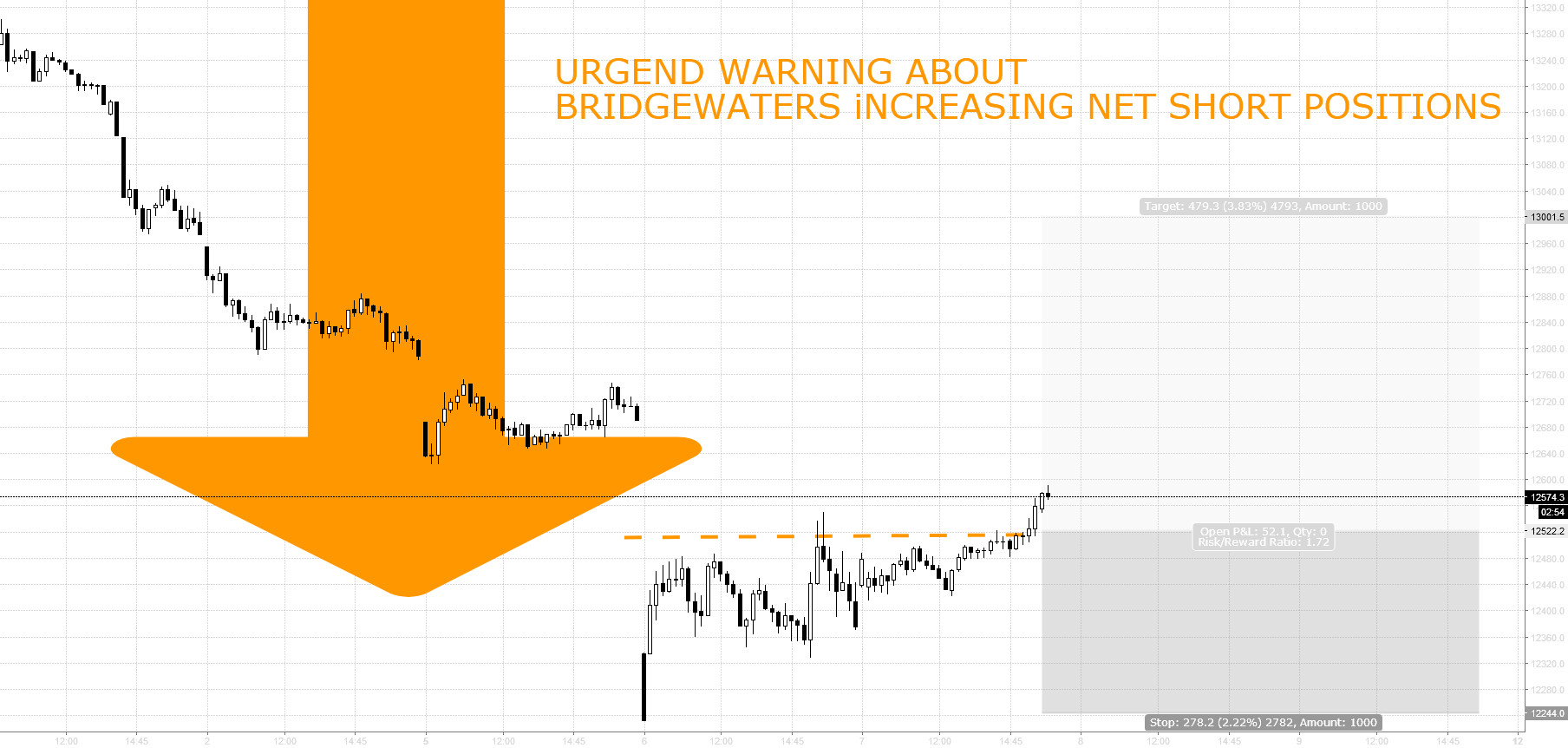 URGENT WARNING ABOUT BRIDGEWATERS INCREASING NET SHORT POSITONS