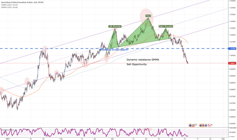 AUDCAD: Head and shoulders formation