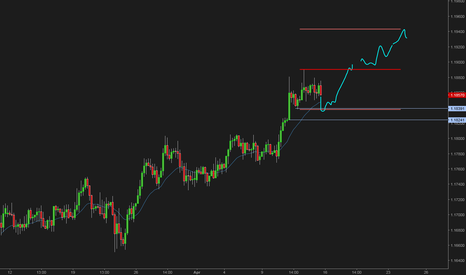 EURCHF: Eurchf long, break above the trading range for last leg up