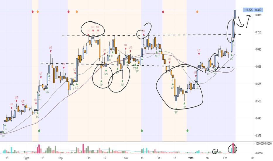 0001: Kemas Kini Stock Idea
