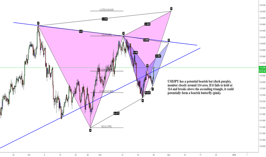 USDJPY: USDJPY bearish bat or butterfly?