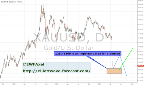 XAUUSD: XauUsd/Gold bounce 15-apr