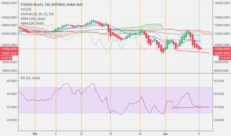 ETHUSDSHORTS: BULL DIVERGENCE ON ETH/USD SHORT