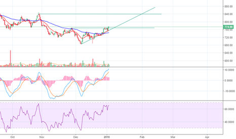 UPL: UPL BREAKOUT EXPECTED