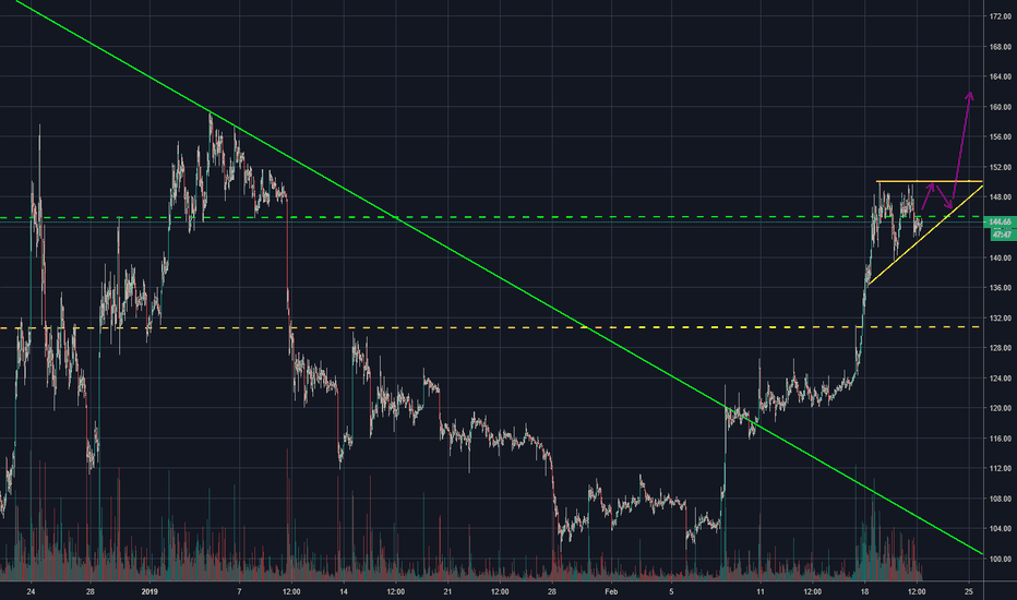 ETHUSDT: ETHUSD [Intraday] Higher lvls possible as long as 140 holds...