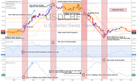 USDCHF: Maximize your Profits with Bollinger Bands