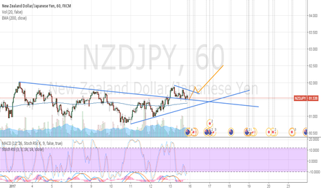 NZDJPY: NZDJPY is bullish