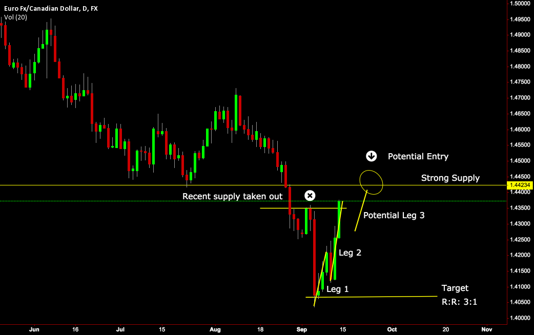 EUR/CAD Daily Short