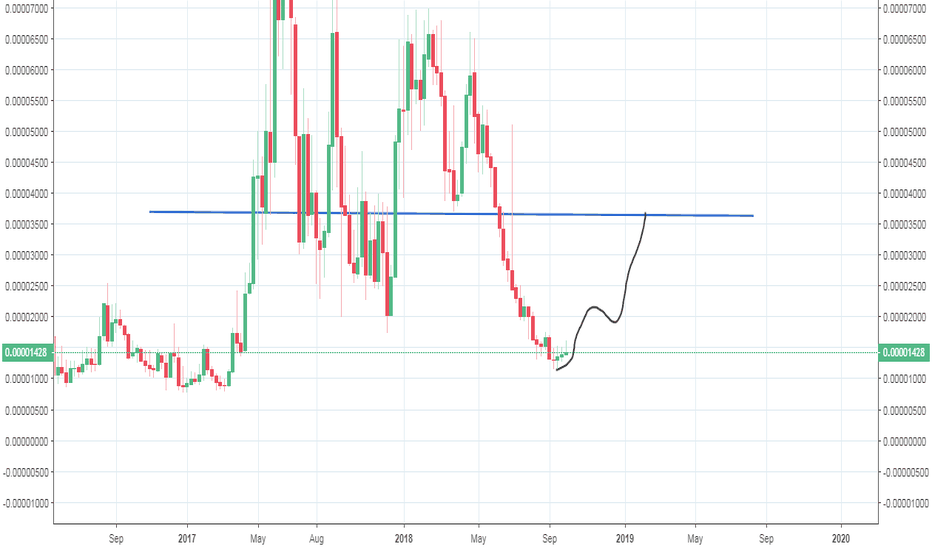 SYSBTC: syscoin -possible bounce to 3600 sats
