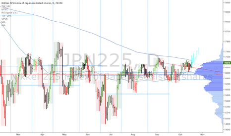 JPN225: Nikkei: Bullish breakout in the daily