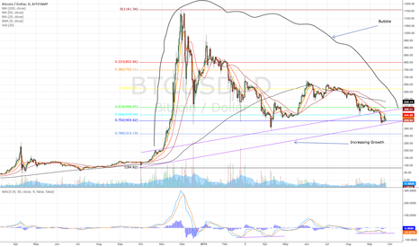 BTCUSD: Bubble Theory (Bitstamp)