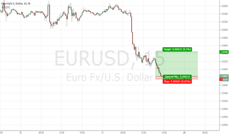 EURUSD: :) at the end of the day