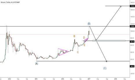 BTCUSD: Next target 1700 or 146 ??