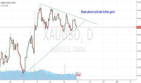 XAUUSD: Gold(XAUUSD)-Triangle