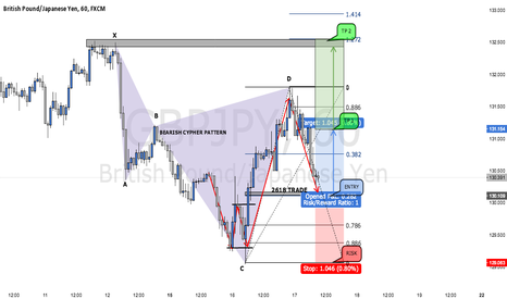 GBPJPY: 2618 TRADE ON GBPJPY (TRADE WALK THROUGH)