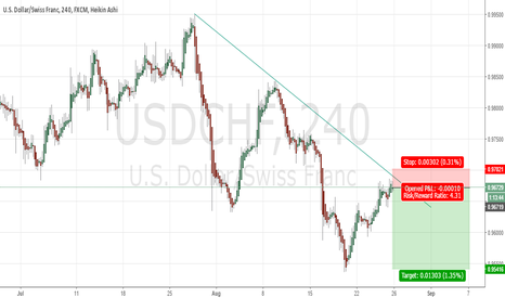 USDCHF: Trend Continuation Trade