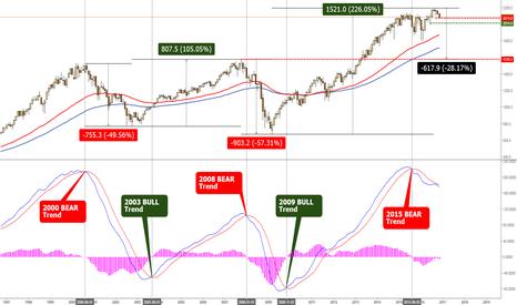SPX500: SPX Bear Trend intact