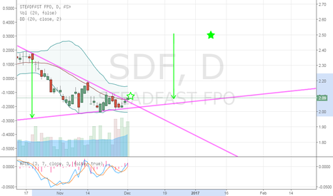 SDF: SGM breakout of symmetrical triangle