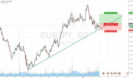 EURJPY: Long EUR/JPY on the close of bearish engulfing.  Strong trend