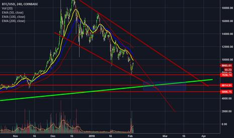 BTCUSD: BTC/USD down trend channel