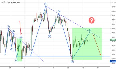 USDJPY: USD/JPY 1hr possible fractal