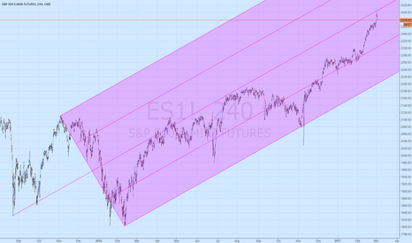 ES1!: S&P500 futures 4 hour with pitchfork