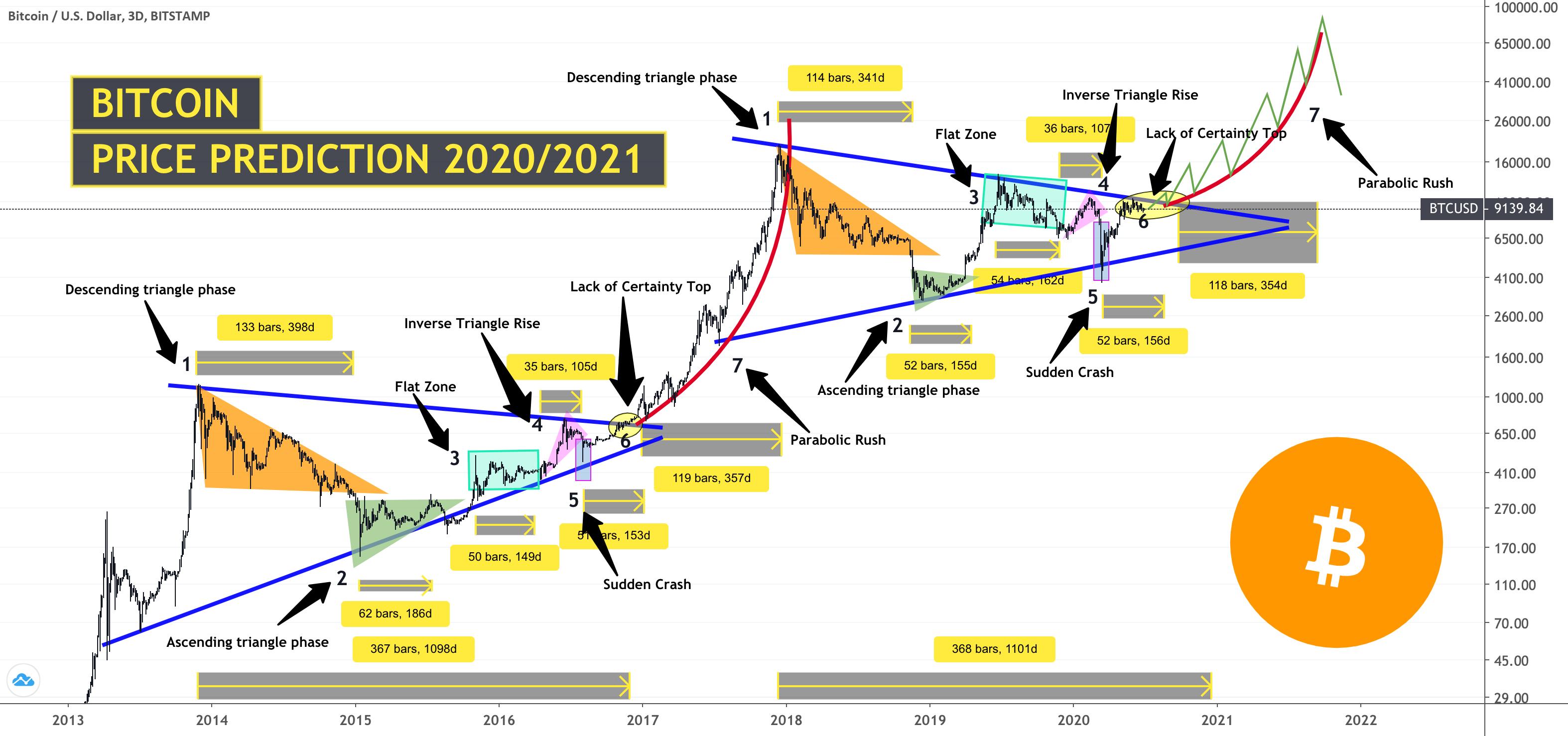 BITCOIN PRICE PREDICTION 2020/2021 😱 for BITSTAMP:BTCUSD ...