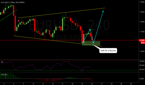 EURUSD: EURUSD 4hr Long setup