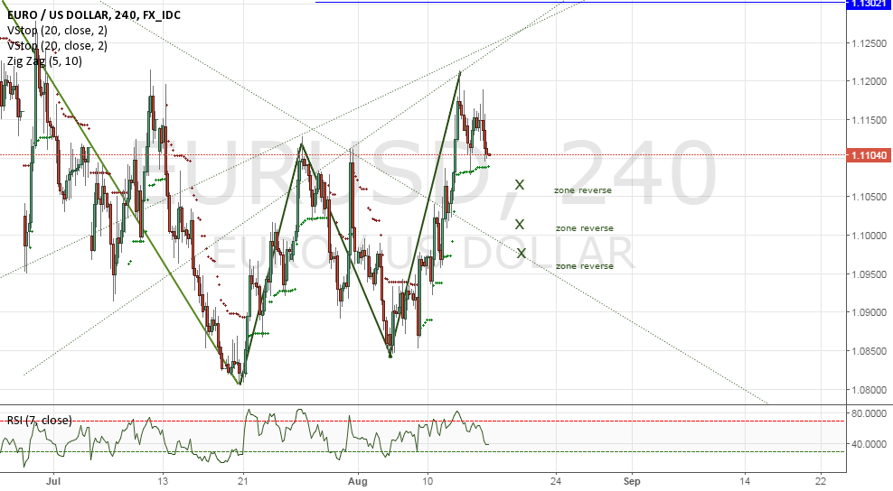 EURUSD correction phase